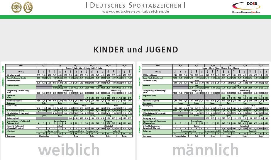 Sportabzeichen kinder